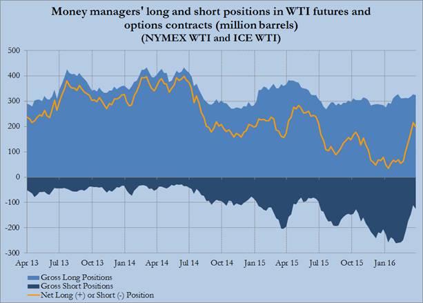 Kőolajpiac: fundamentális változás nincs, spekuláció van