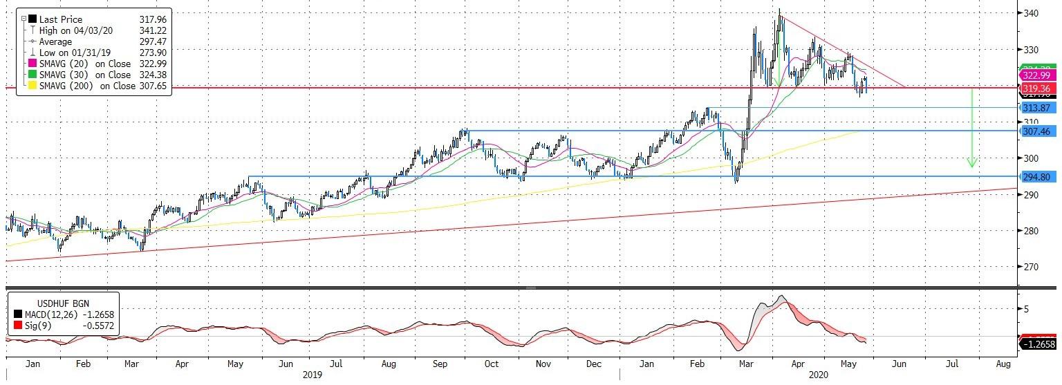 USD/HUF: Újra erőben a forint