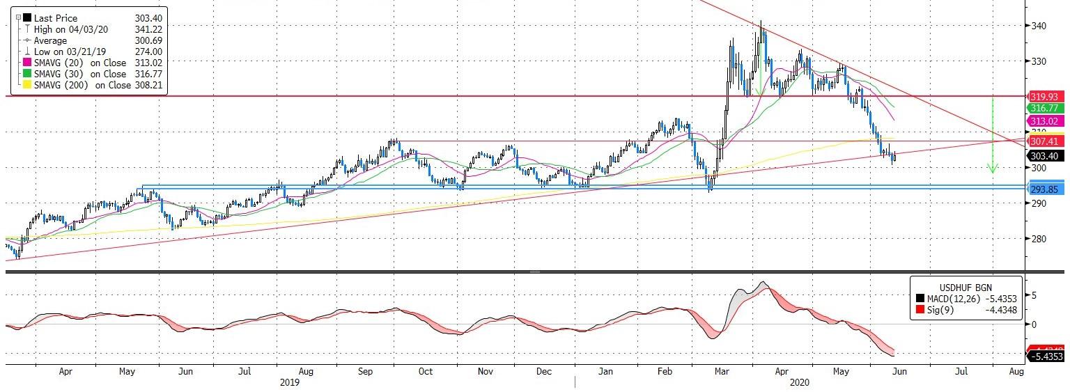 USD/HUF: Bebiztosítjuk a gyorsan jött profitot