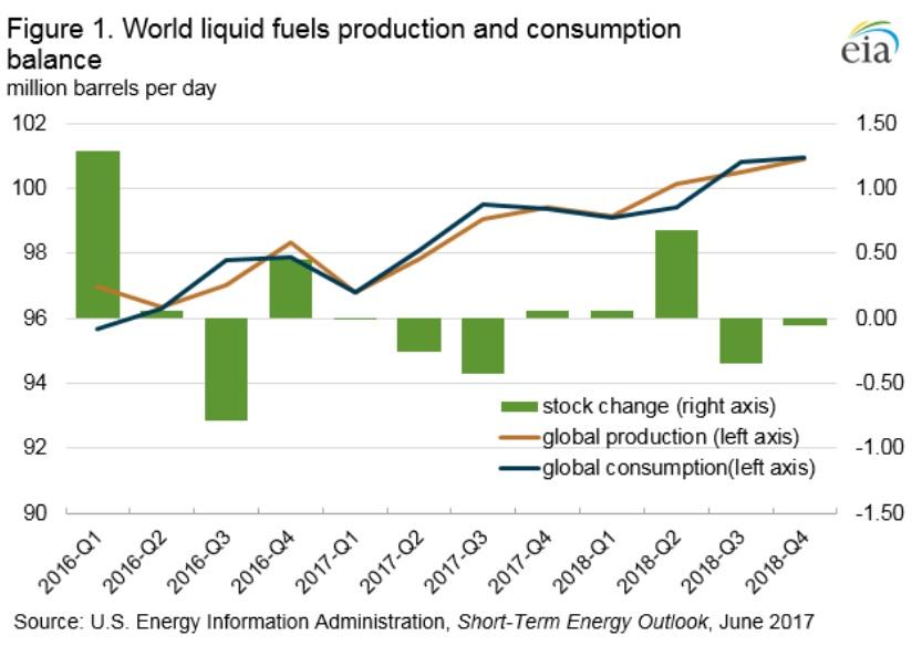 Miért nő 2018-ban a nem-OPEC kínálat drasztikusan?