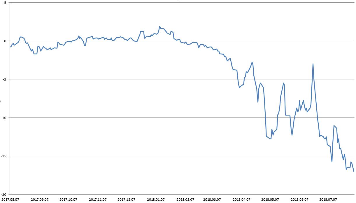 Az USA kőolajtermelése csökkent májusban – vajon mi áll ennek a hátterében?