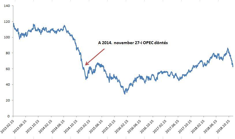 Szaúd-Arábia politikai csapdában – meglepetést hozhat a bécsi OPEC találkozó?