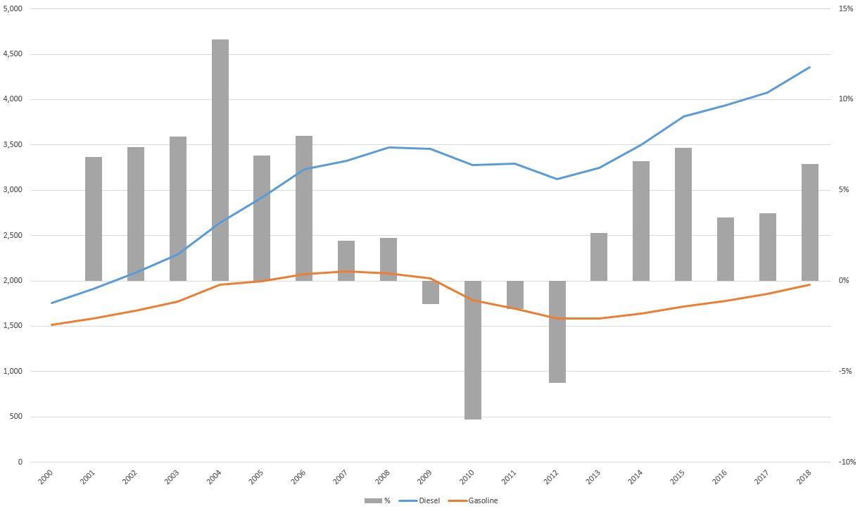 Magyar üzemanyag fogyasztás: az egyetlen út felfelé?