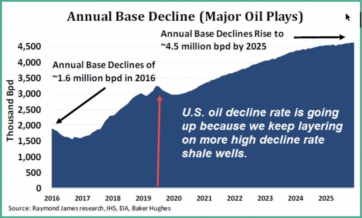 Az USA olajtermelése elérhette a maximumot?