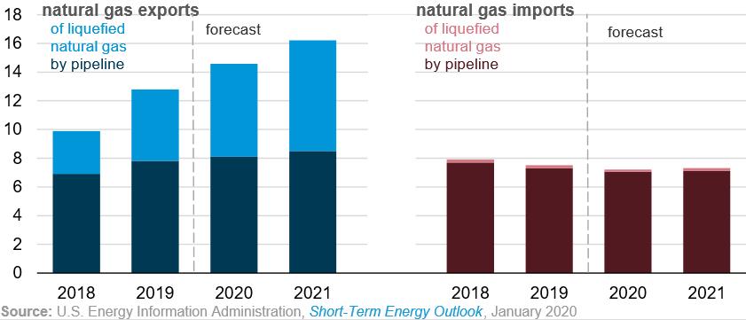 USA gázpiac: 2020 nehéz év lehet a szektornak